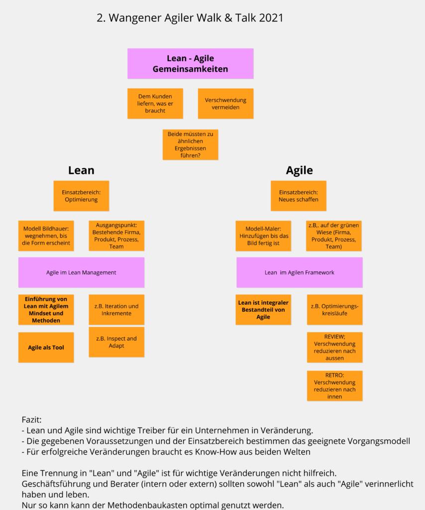 Lean-Agile: Ergebnisse des 2. Agile Walk &Talk in Wangen im Allgäu